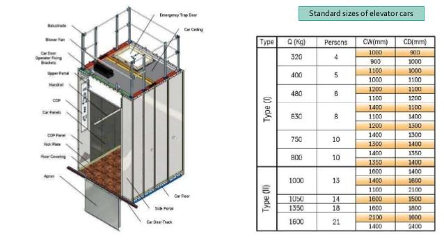 جدول ظریفت آسانسور